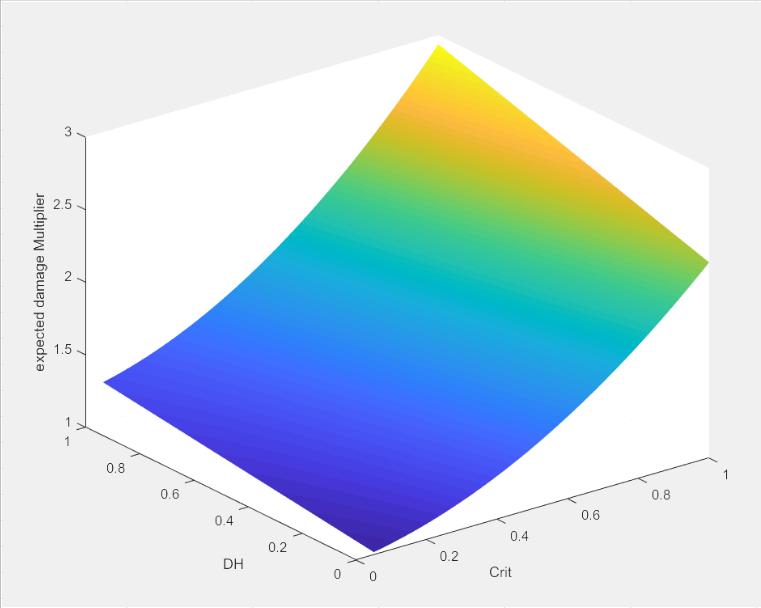 FFXIV 4 0 Statistic Intervals : ffxiv